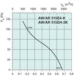 Осевой вентилятор AW 315DV - вид 2