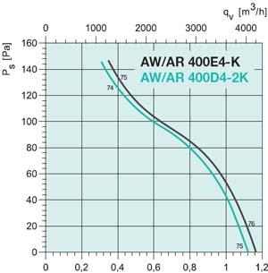 Осевой вентилятор AW 400E4 - вид 2