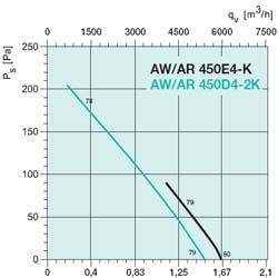 Осевой вентилятор AW 450E4 - вид 2