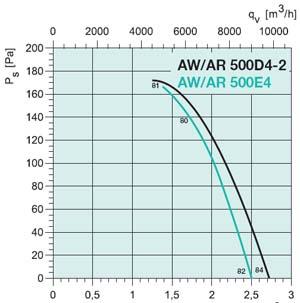 Осевой вентилятор AW 500E4 - вид 2