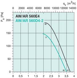 Осевой вентилятор AW 560DV - вид 2