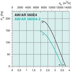 Осевой вентилятор AR 800DS - вид 2