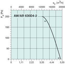 Осевой вентилятор AW 630E6 - вид 2