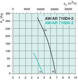 Осевой вентилятор AW 710DS - вид 2