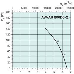 Осевой вентилятор AW 800DS - вид 2