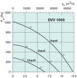 Вентилятор DVV 1000D4-6-XM/F400 - вид 2