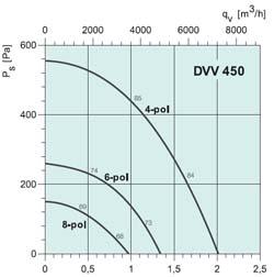 Вентилятор DVV 630D6-XL/F400 - вид 2