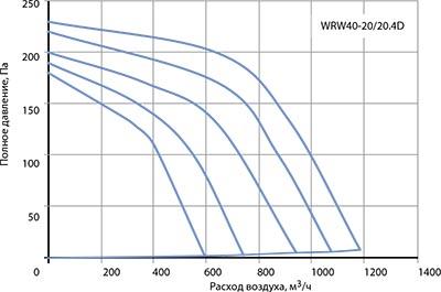 Вентилятор канальный WRW 40-20/20-4D - вид 2