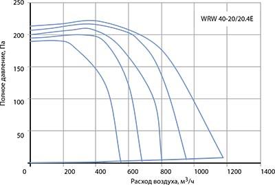 Вентилятор канальный WRW 40-20/20-4E - вид 2
