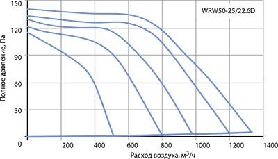 Вентилятор канальный WRW 50-25/22-6D - вид 2