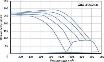 Вентилятор канальный WRW 50-25/22-4E - вид 2