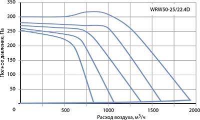 Вентилятор канальный WRW 50-25/22-4D - вид 2
