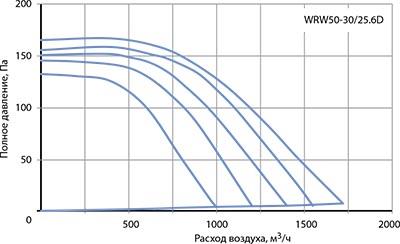 Вентилятор канальный WRW 50-30/25-6D - вид 2