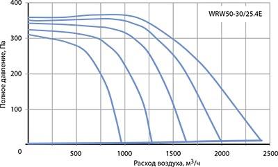 Вентилятор канальный WRW 50-30/25-4E - вид 2