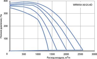 Вентилятор канальный WRW 50-30/25-4D - вид 2