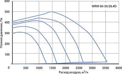 Вентилятор канальный WRW 60-30/28-4D - вид 2