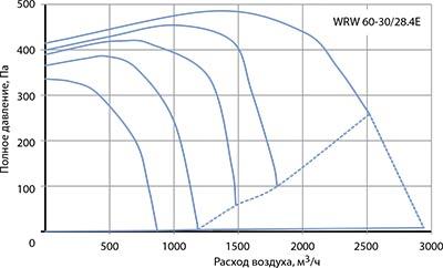 Вентилятор канальный WRW 60-30/28-4E - вид 2