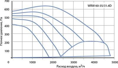 Вентилятор канальный WRW 60-35/31-4D - вид 2