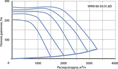 Вентилятор канальный WRW 60-35/31-6D - вид 2
