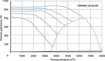 Вентилятор канальный WRW 80-50/40-4D - вид 2