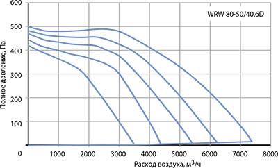 Вентилятор канальный WRW 80-50/40-6D - вид 2