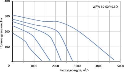 Вентилятор канальный WRW 80-50/40-8D - вид 2