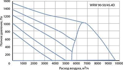Вентилятор канальный WRW 90-50/45-4D - вид 2