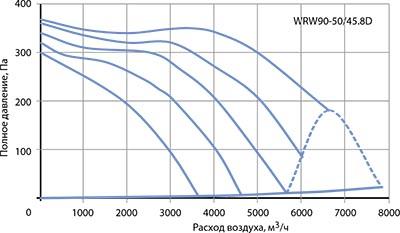 Вентилятор канальный WRW 90-50/45-8D - вид 2
