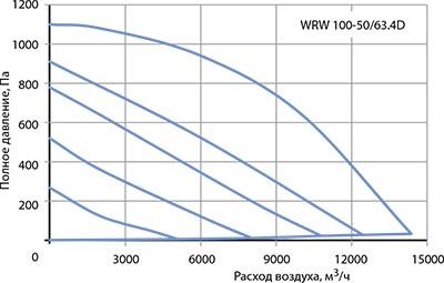 Вентилятор канальный WRW 100-50/63-4D - вид 2