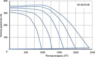 Вентилятор канальный VR 50–30/25-4Е - вид 2