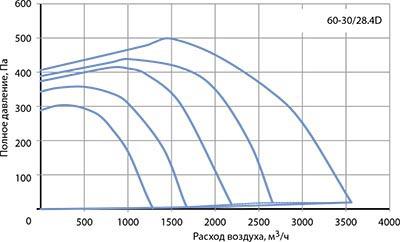 Вентилятор канальный VR 60–30/28-4D - вид 2