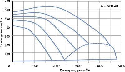 Вентилятор канальный VR 60–35/31-4D - вид 2