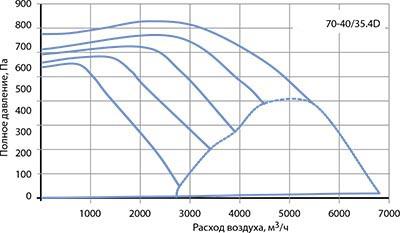 Вентилятор канальный VR 70–40/35-4D - вид 2