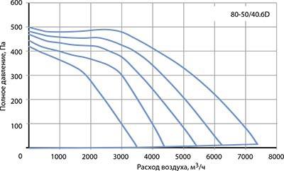 Вентилятор канальный VR 80–50/40-6D - вид 2
