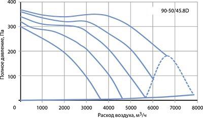 Вентилятор канальный VR 90–50/45-8D - вид 2
