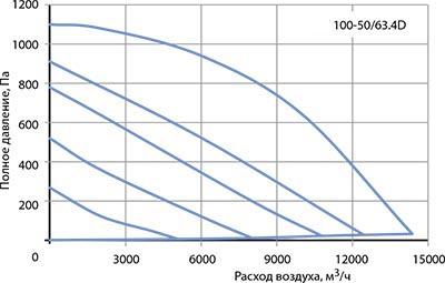 Вентилятор канальный VR 100–50/63-4D - вид 2