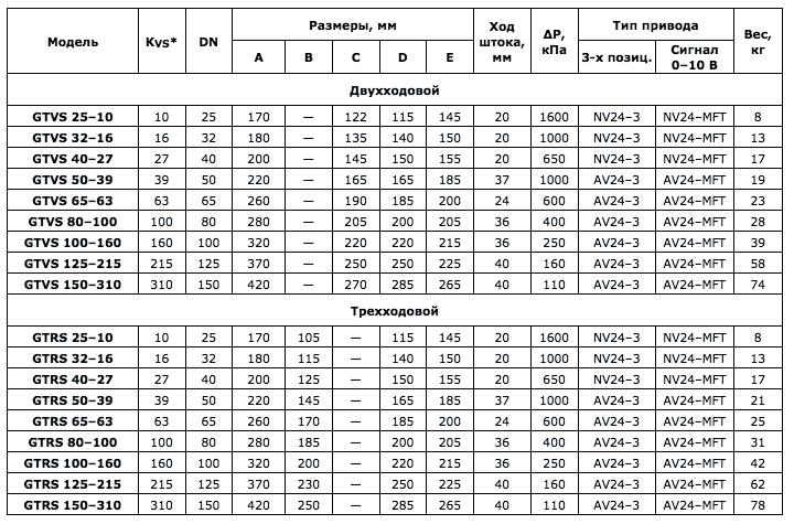 Ходовой вентиль GTRS125-215 - вид 2