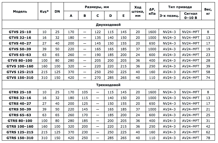Ходовой вентиль GTVS100-160 - вид 2