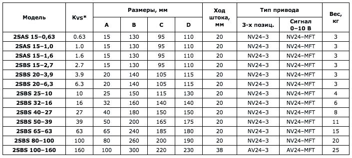 Ходовой вентиль 2SBS 80-100 - вид 2