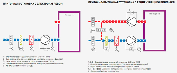 Блок управления ACET-22-3R3R - вид 2