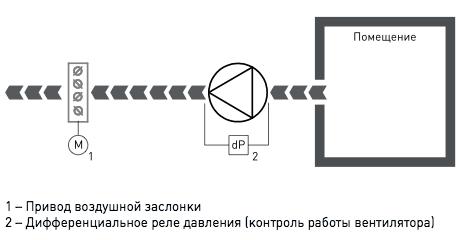 Щит управления ACV-V3 - вид 2