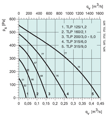 Приточная установка TLP 200/3,0 - вид 3
