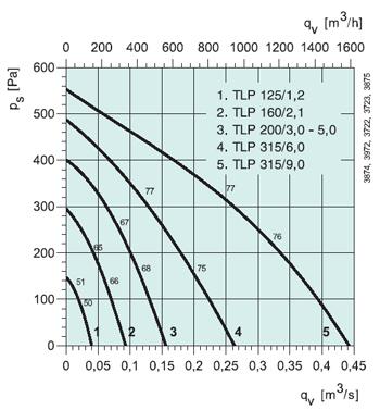 Приточная установка GLP 125-1.2 - вид 2