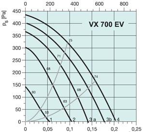 Установка VX700EV - вид 2