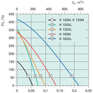 Вентилятор канальный K125XL - вид 2