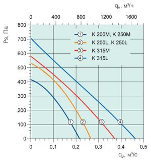 Вентилятор канальный K250M - вид 2