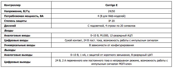 Corrigo E15s инструкция - фото 9